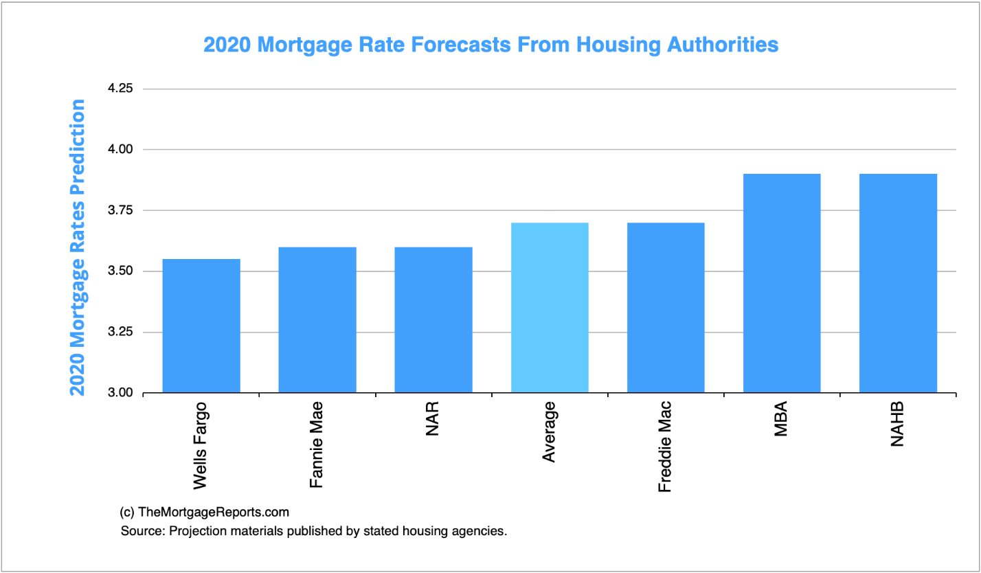 2020 mortgage rate forecasts bar graph
